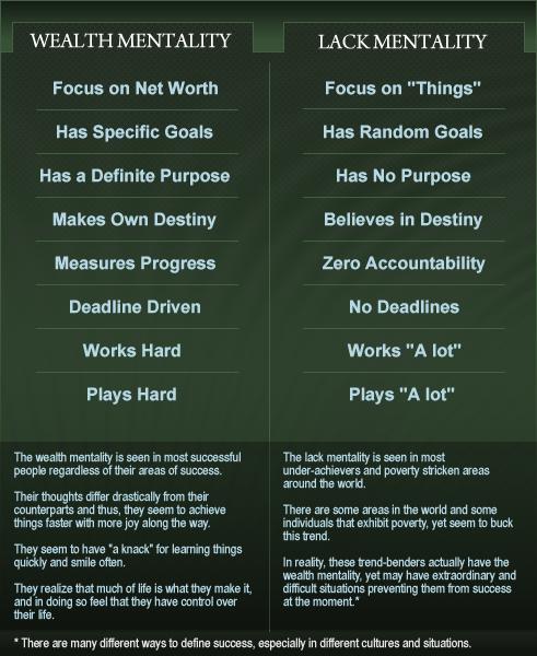 Wealth Mentality Vs Lack Mentality Part I Of II